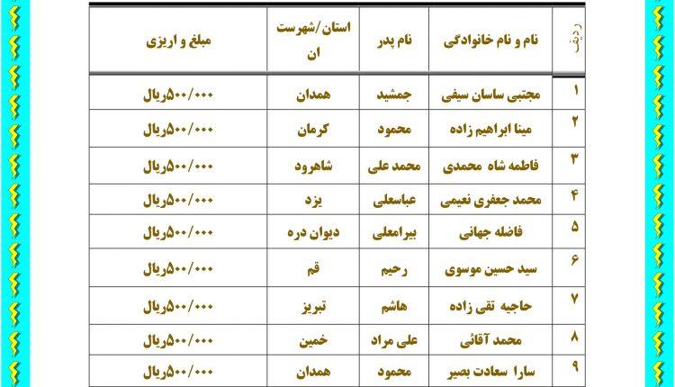 اسامی برندگان مسابقه هفتگی پیامکی مرداد ماه ۱۳۹۸-۳۳۳۳
