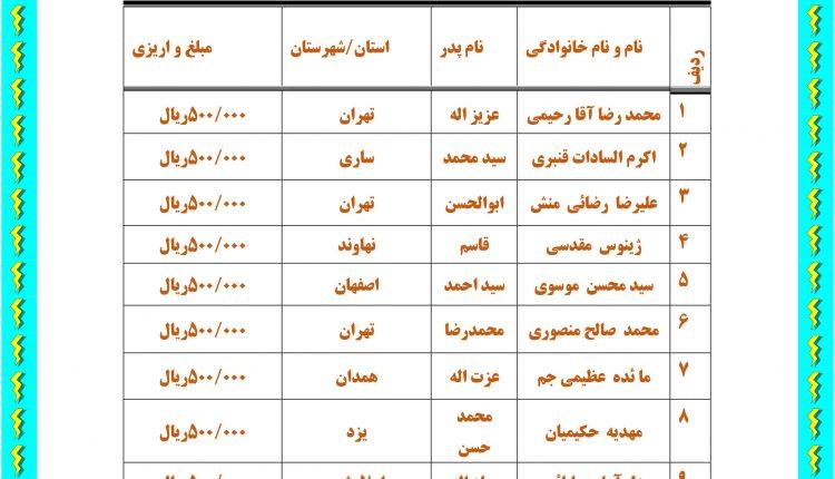 ۲۲اسامی برندگان مسابقه هفتگی پیامکی مرداد ماه ۱۳۹۸-۲